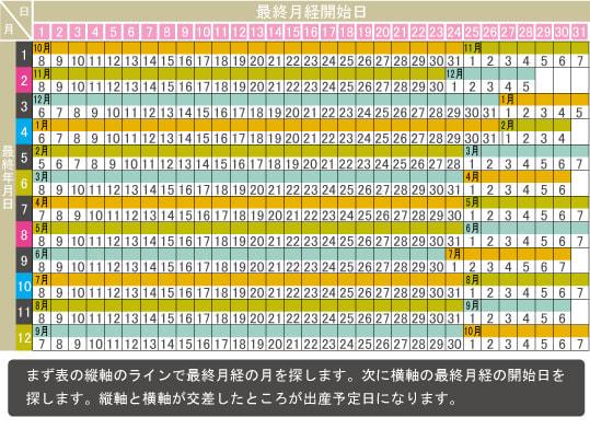 出産予定日計算 カレンダー